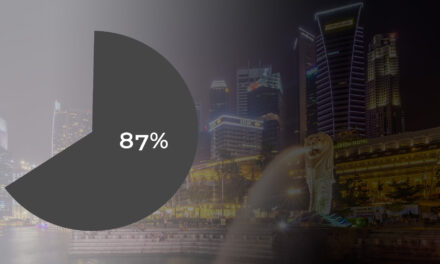87% of Singapore SMEs find e-commerce critical to expand globally: Amazon